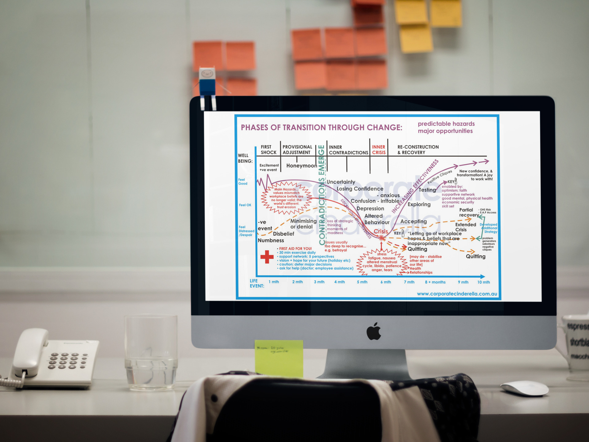 If You Want a Copy of the Change Cycle Flowchart for you or your team, click to request your download > www.tarrandeane.com/changeslide